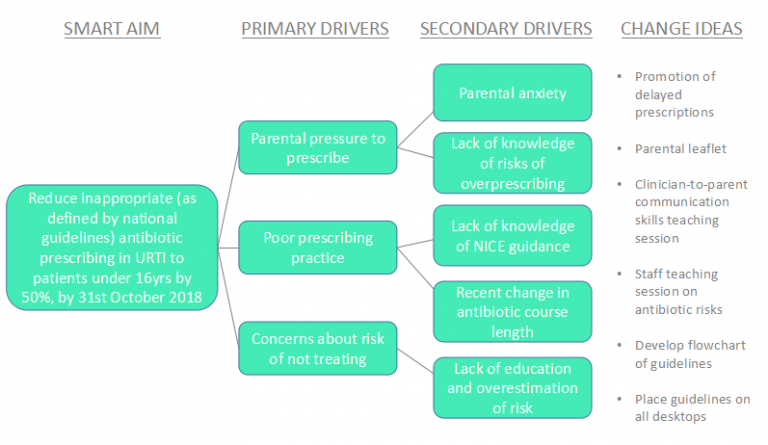 Step 7a  U2013 What Influences Your Aim   Driver Diagrams  U2013 Tipsqi
